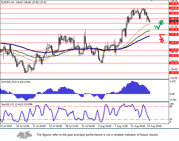 EUR/JPY: correction starts