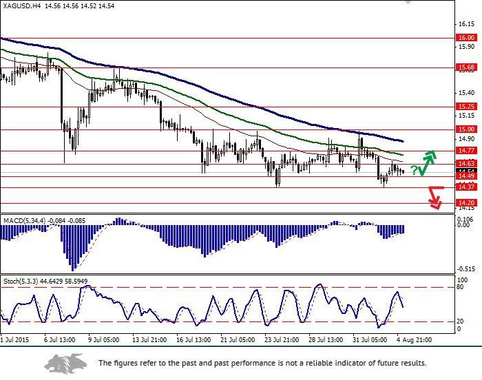 XAG/USD: silver keeps falling