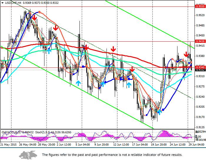 USD/CHF: positive sentiment towards the USD