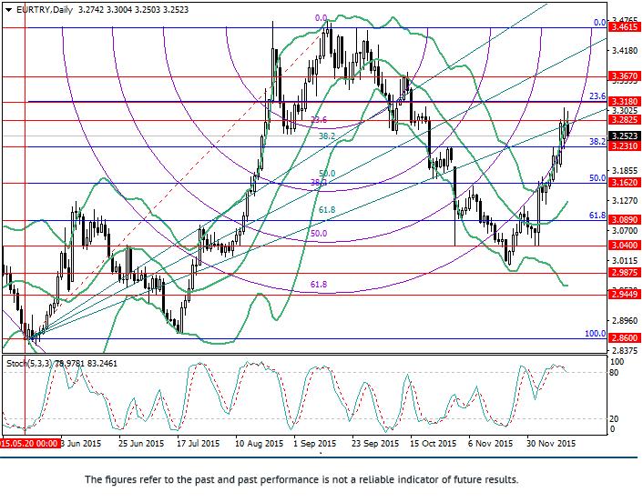 欧元/里拉:斐波那契分析