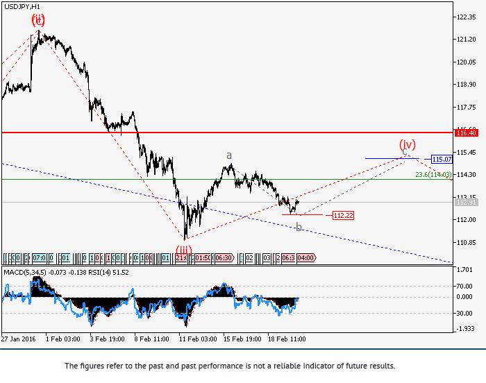 USD/JPY: análisis de onda