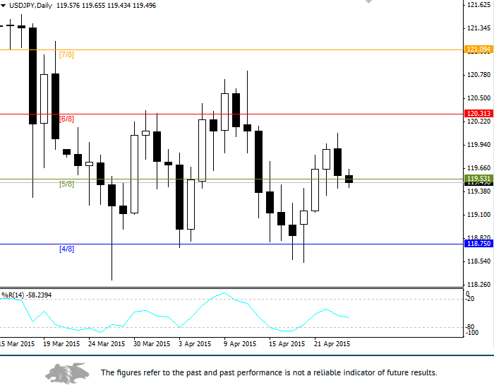 USD/JPY: analysis and forecast