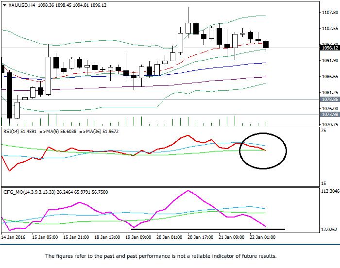 黄金/美元: 技术分析