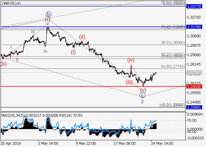 GBP/USD: analisis wave 27.05.2019 08:12
