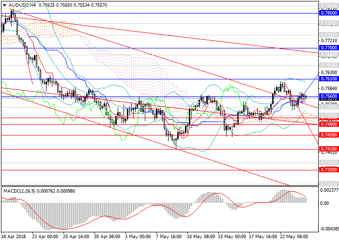 AUD/USD: the possibility of fall is high