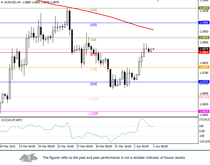 EUR/USD: general reviewv