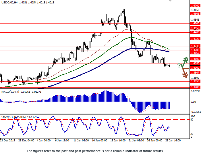 USD/CAD: pair falls