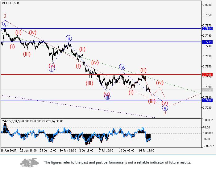 AUD/USD: wave analysis