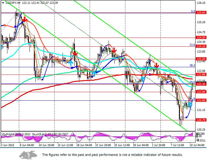 USD/JPY: a return to 50%