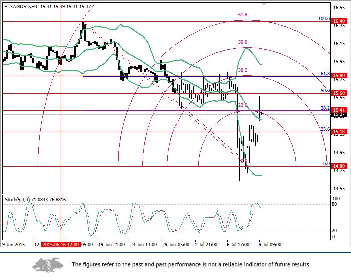 XAG/USD: Fibonacci levels analysis