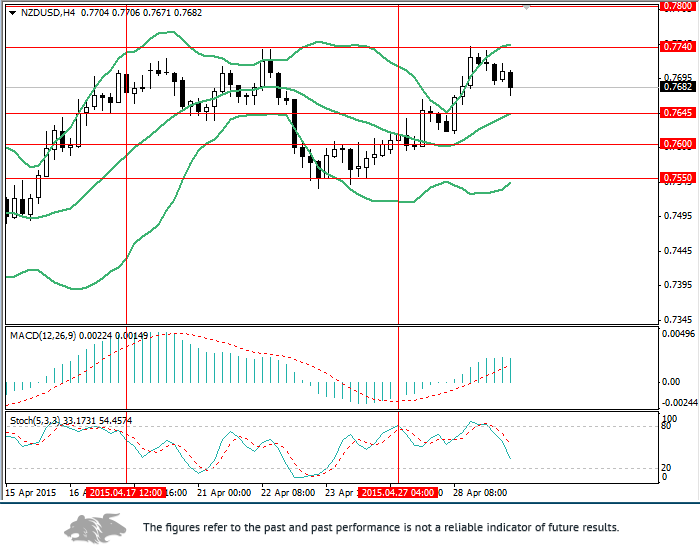 NZD/USD: correction will be of short duration