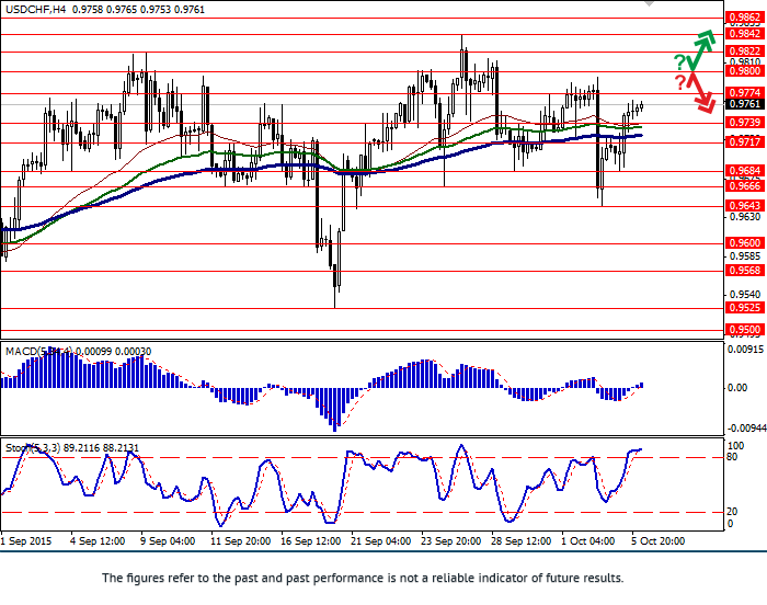 USD/CHF: USD recovering