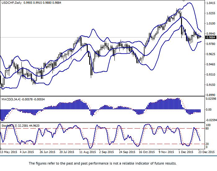 美元/瑞郎: 平缓发展