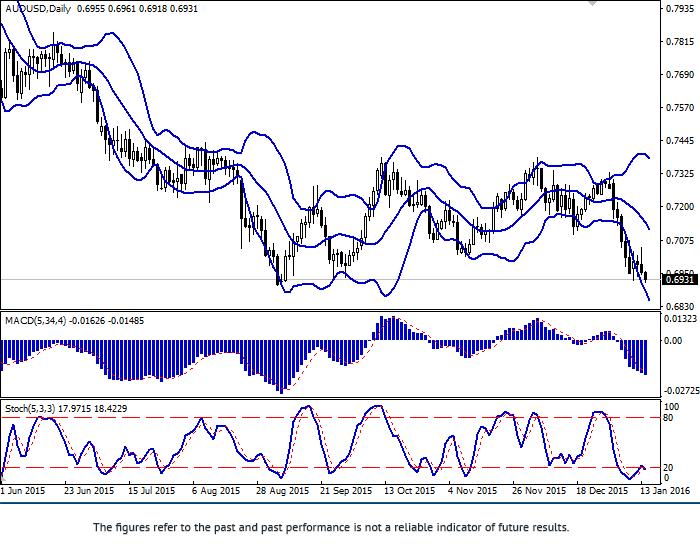 AUD/USD: ทั้งคู่ลดลง