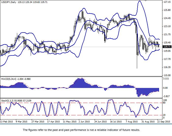 USD/JPY: Yen grows