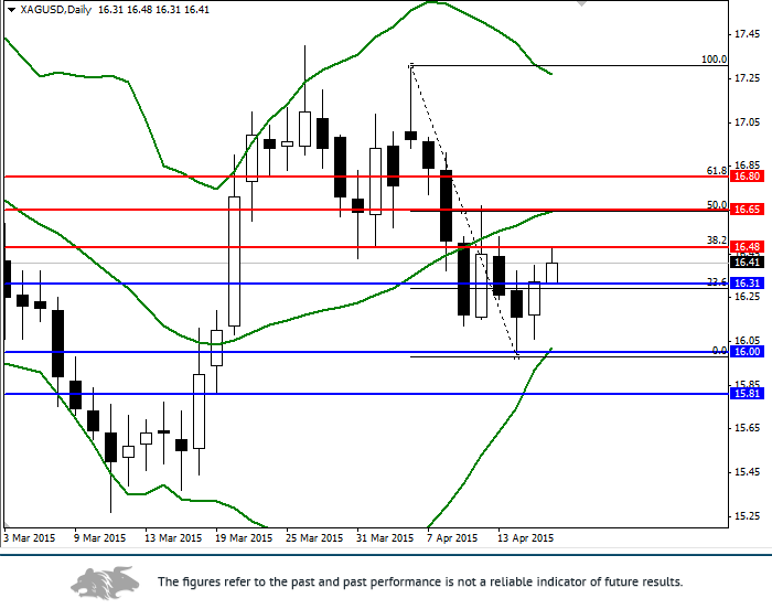 XAG/USD: analysis and forecast