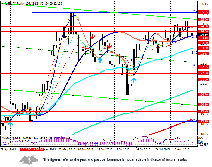 USD/JPY: where long positions may be opened