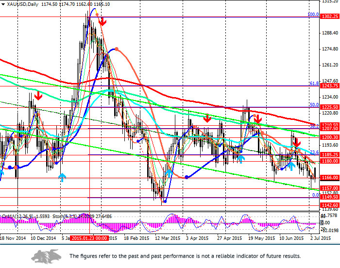 XAU/USD: precious metals are declining