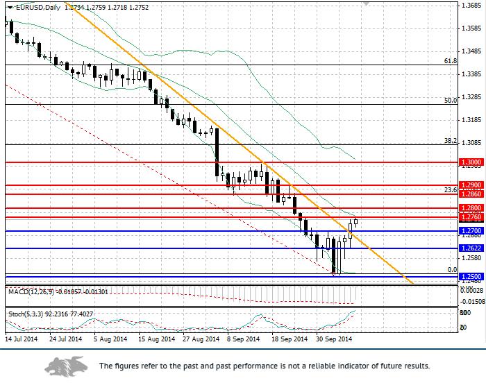 EUR/USD: Análisis y pronóstico  Dinámica actual