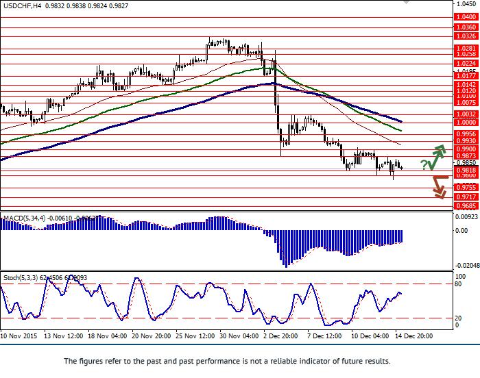 USD/CHF: การลดลงชะลอตัว