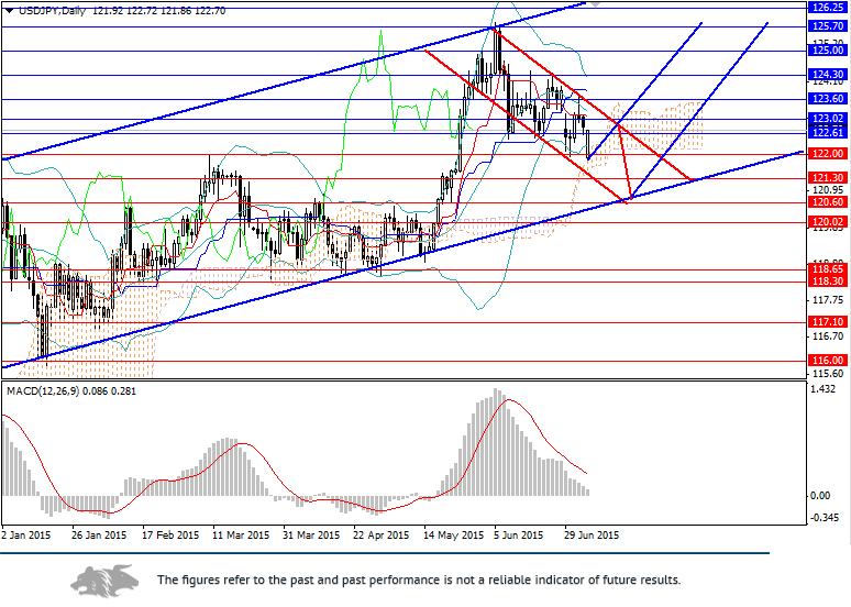 USD/JPY: open long positions at the lower line of the upward channel