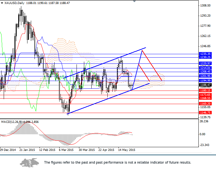 XAU/USD: gold price will grow due to weakening in the USD