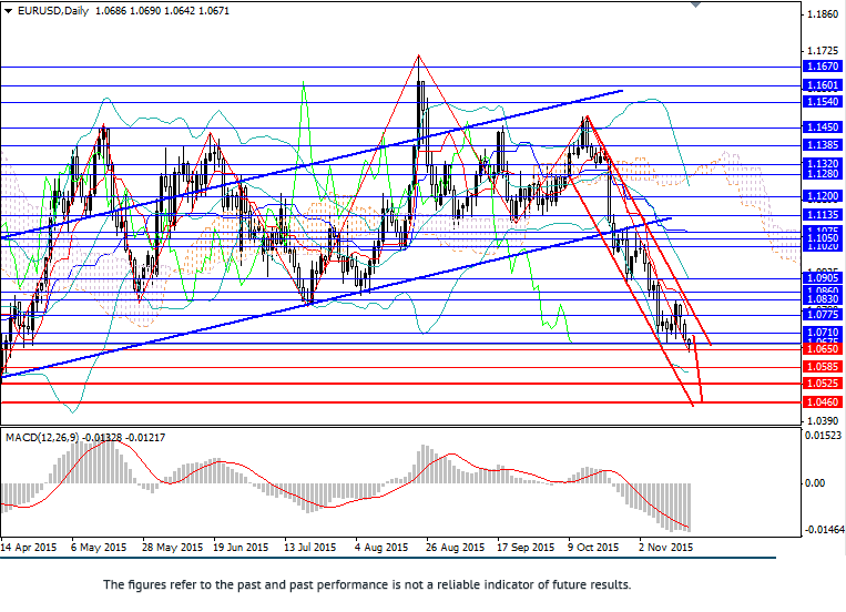 EUR/USD: fall continues
