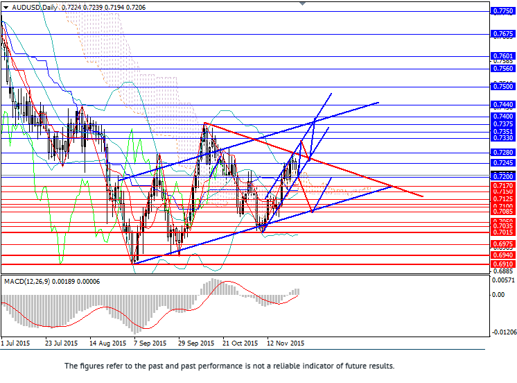 AUD/USD: upward wave will continue forming