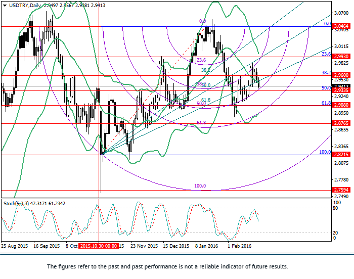 USD/TRY: Fibonacci analysis
