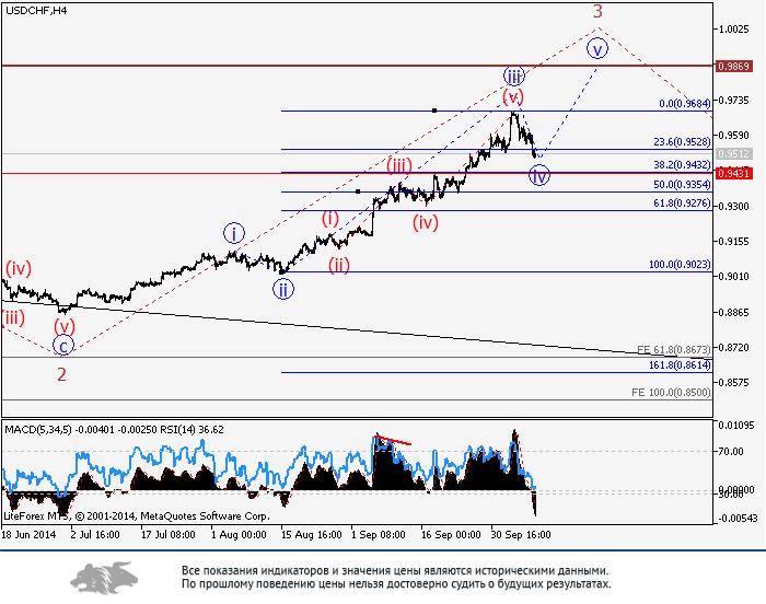 USD/CHF: волновой анализ