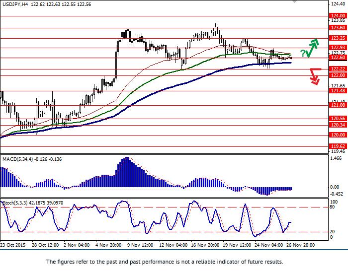USD/JPY: pair is falling