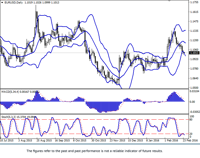 EUR/USD: Euro remains under pressure
