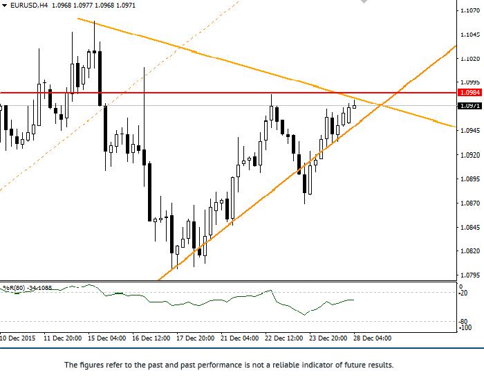 EUR/USD: phân tích tổng hợp