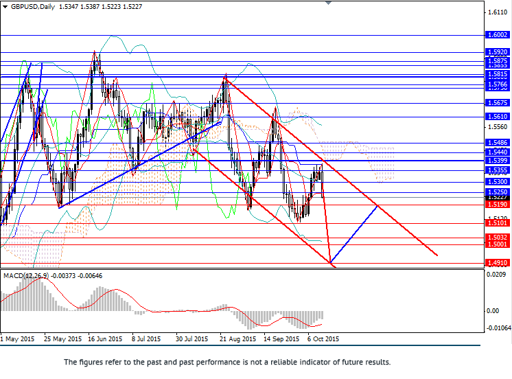 GBP/USD: decline to May lows expected