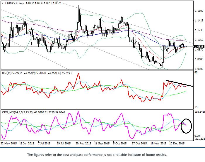 欧元/美元: 技术分析