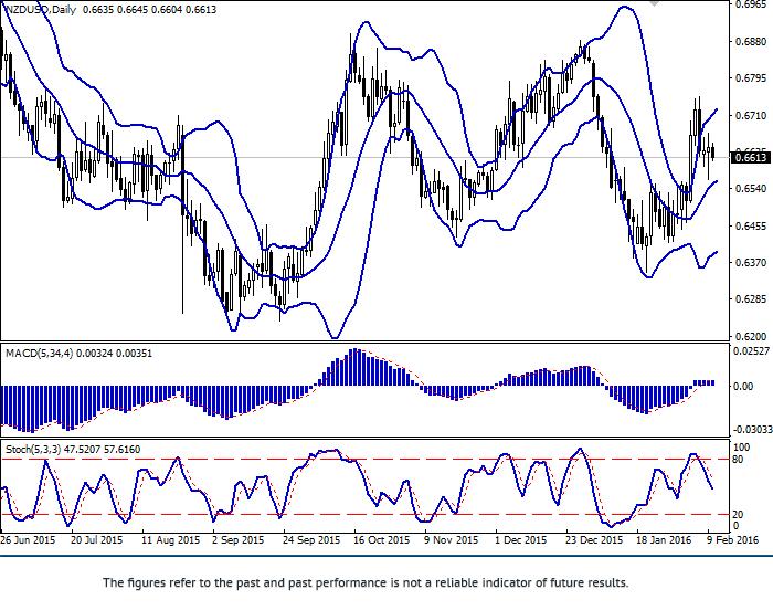 NZD/USD: flat continues