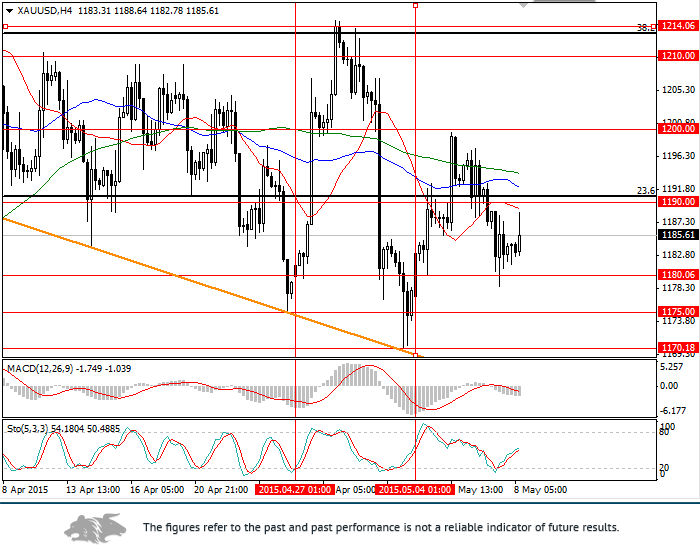 XAU/USD: analysis and forecast