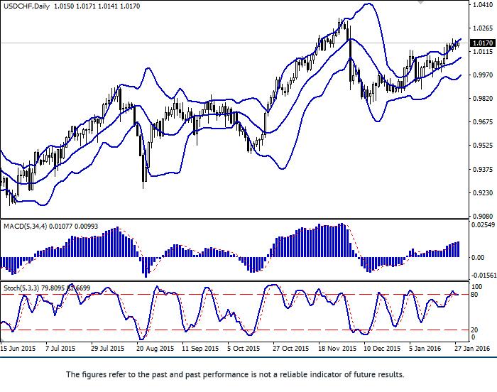 美元/瑞郎:平缓继续发展