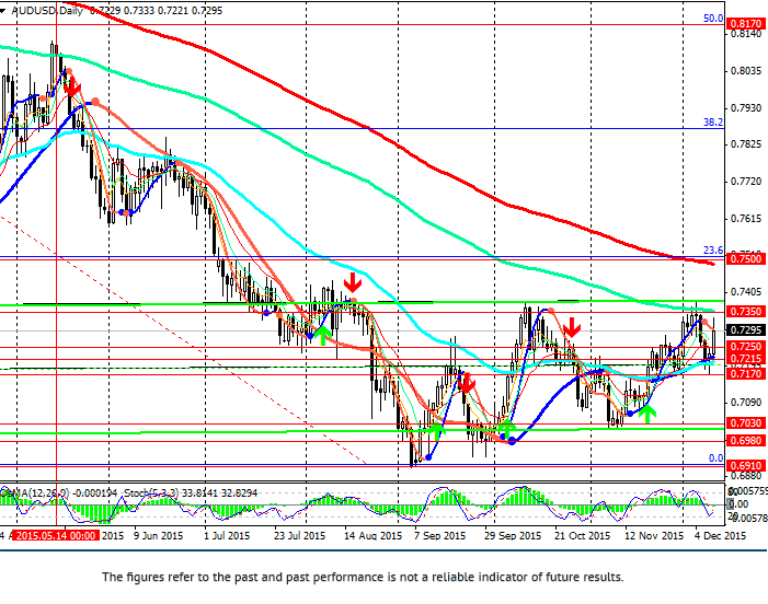 AUD/USD: pair remains under pressure