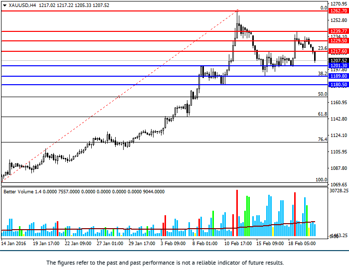 XAU/USD: review and forecast