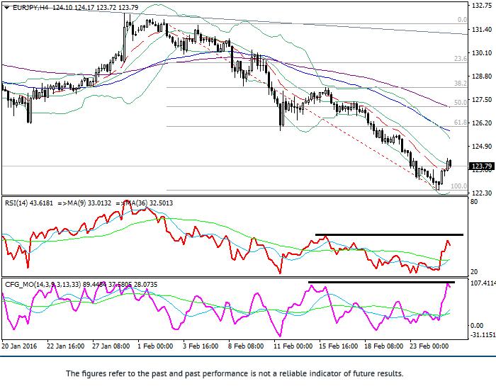 欧元/日元: 技术分析