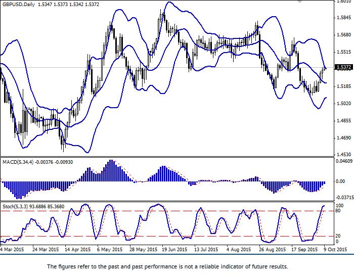 英镑/美元: 英镑持续增长