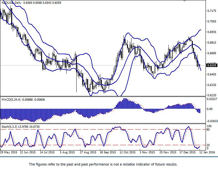 纽币/美元:这一对货币价格正在受到压力