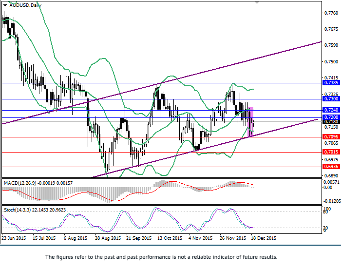 AUD/USD: in ascending channel