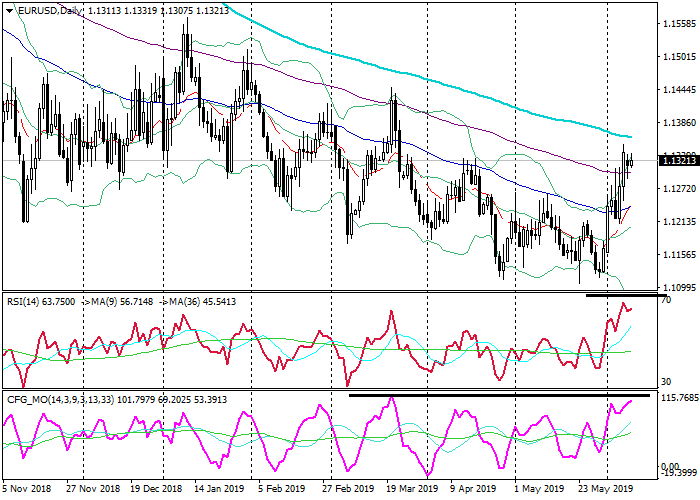 EUR/USD, EUR/USD: technical analysis, Technical Analysis, Stockmarkets Insights, Trading Tools:Biedex