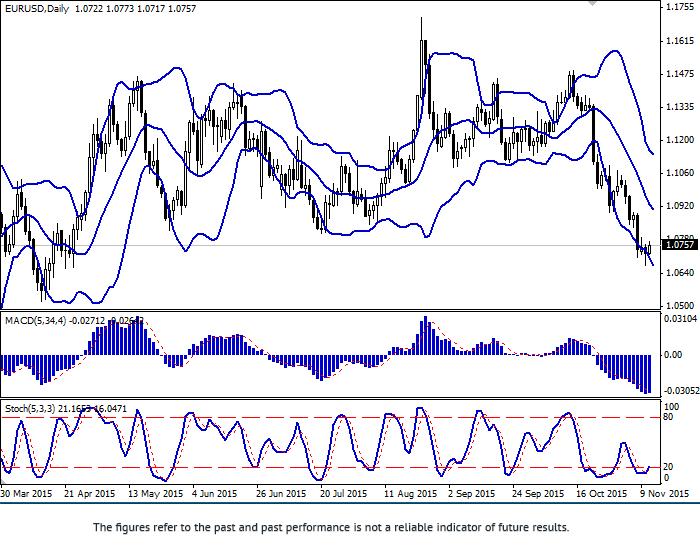 欧元/美元: 仍然处在压力之下欧元/美元: 仍然处在压力之下