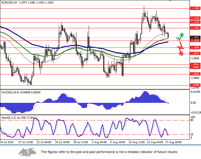 EUR/USD: euro remains under pressure