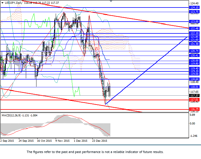 USD/JPY: in descending channel