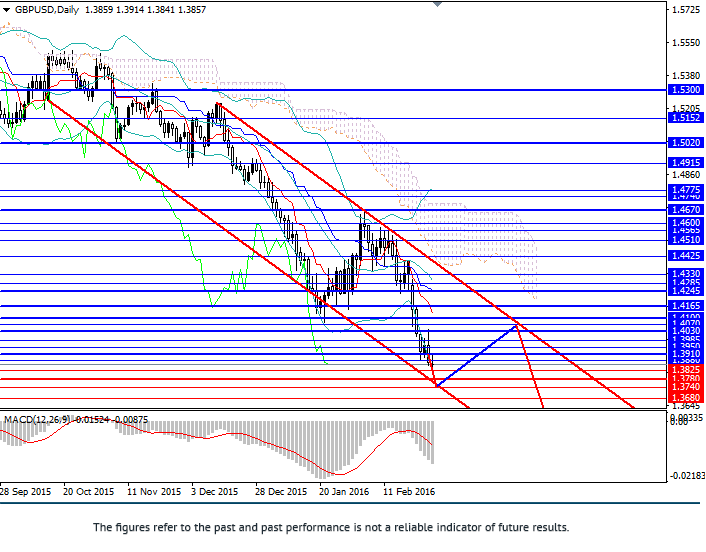 GBP/USD: fall will continue