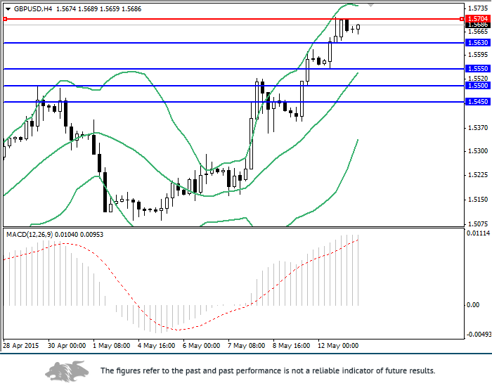 GBP/USD: review and analysis